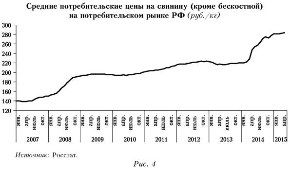 Средние потребительские цены на свинину на потребительском рынке РФ