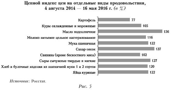 Цепной индекс цен на отдельные виды продовольствия