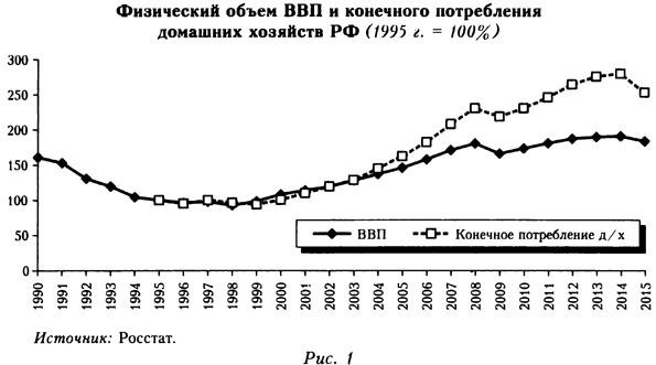 Физический объем ВВП и конечного потребления домашних хозяйств РФ