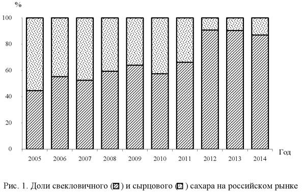 Доли свекловичного и сырцового сахара на российском рынке