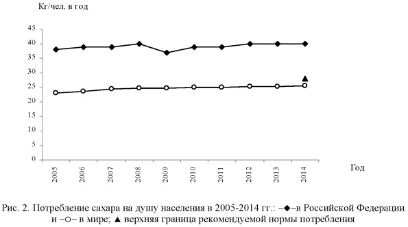 Потребление сахара на душу населения в 2005-2014 гг.