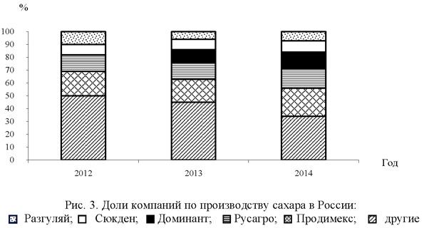 Доля компаний по производству сахара в России
