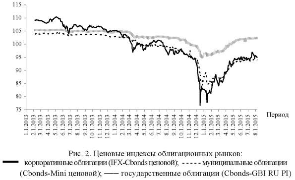 Ценовые индексы облигационных рынков