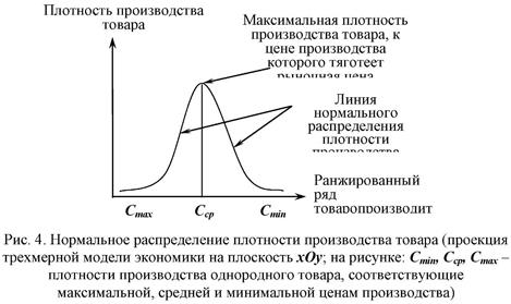 Нормальное распределение плотности производства товара (проекция трехмерной модели экономики на плоскость)