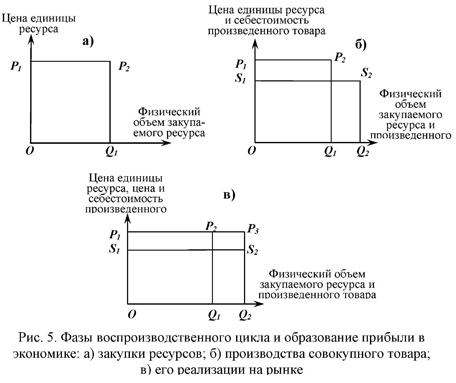 Фазы воспроизводственного цикла и образование прибыли в экономике