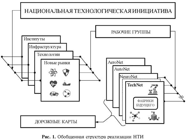 Обобщенная структура реализации Национальной технологической инициативы