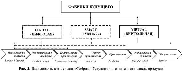 Взаимосвязь концепции Фабрики будущего и жизненного цикла продукта