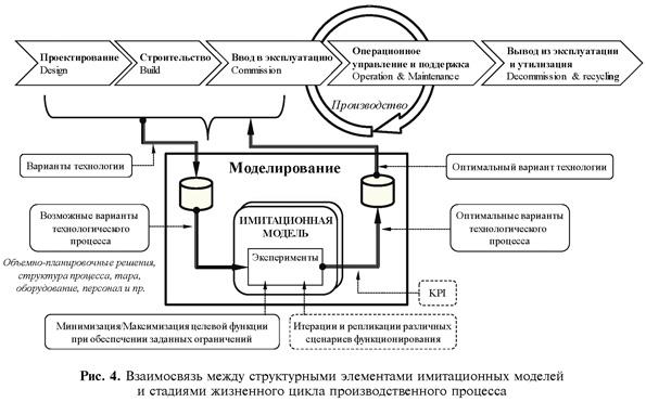 Взаимосвязь между структурными элементами имитационных моделей и стадиями жизненного цикла производственного процесса