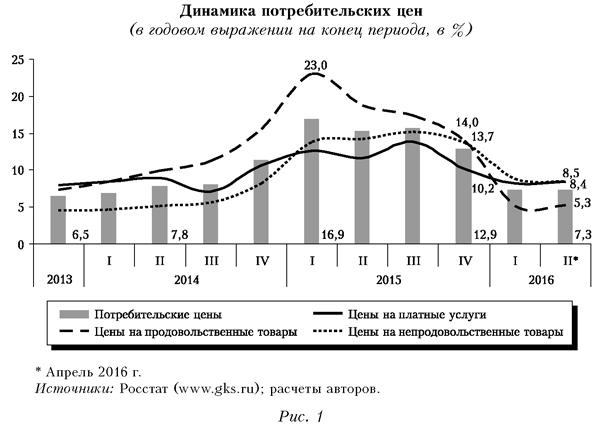 Динамика потребительских цен