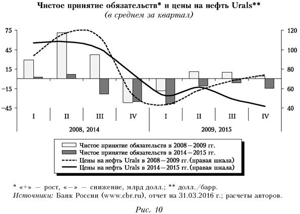 Чистое принятие обязательств и цены на нефть Urals