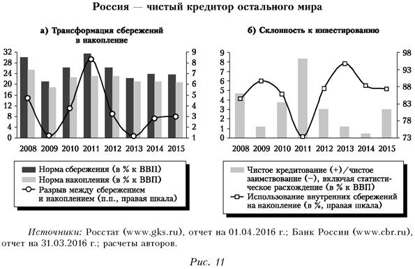 Россия - чистый кредитор остального мира
