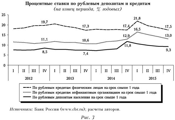Процентные ставки по рублевым депозитам и кредитам