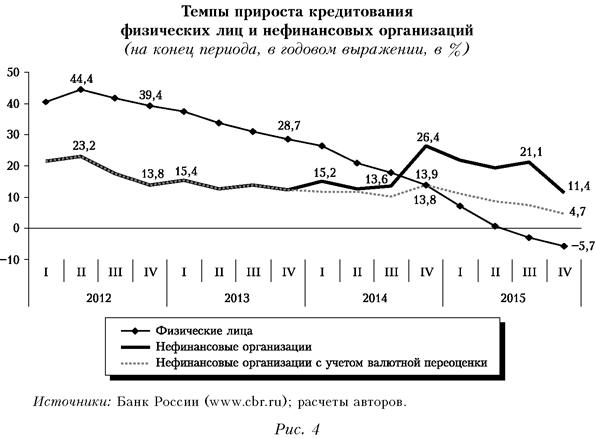 Темпы прироста кредитования физических лиц и нефинансовых организаций