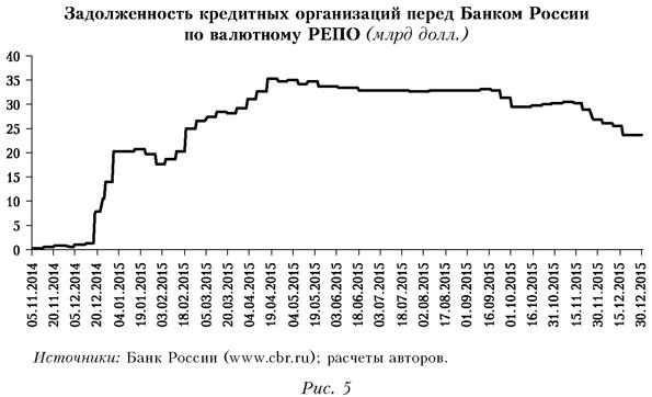 Задолженность кредитных организаций перед Банком России по валютному РЕПО