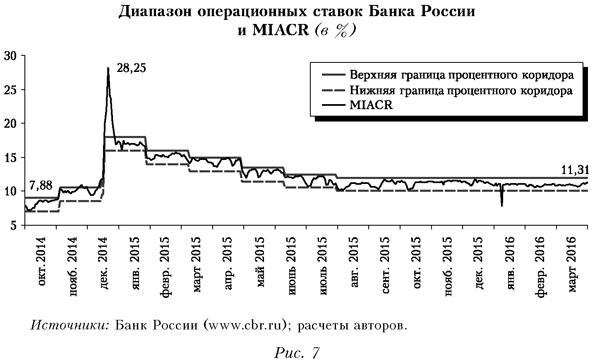 Диапазон операционных ставок Банка России и MIACR