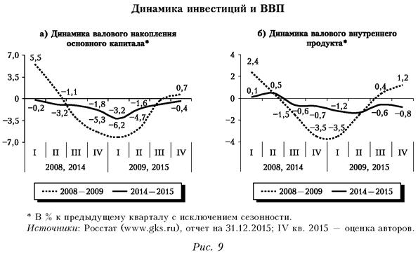 Динамика инвестиций и ВВП
