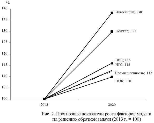 Прогнозные показатели роста факторов модели по решению обратной задачи