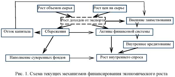 Схема текущих механизмов финансирования экономического роста