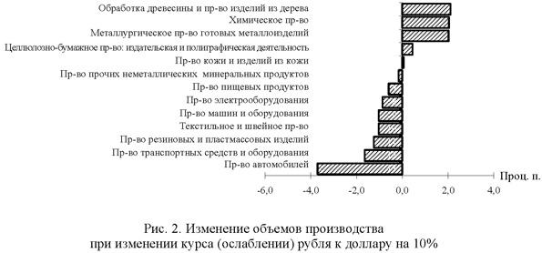 Изменение объемов производства при изменении курса (ослаблении) рубля к доллару на 10%