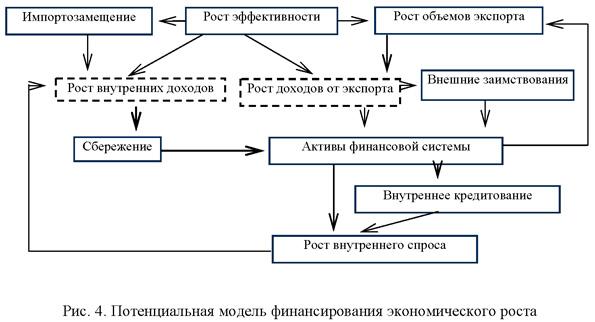 Потенциальная модель финансирования экономического роста