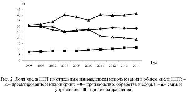 Доля числа ППТ по отдельным направлениям использования в общем числе ППТ
