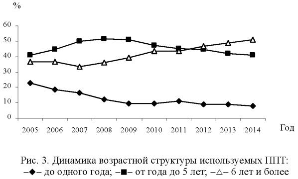 Динамика возрастной структуры используемых ППТ