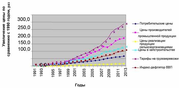 Увеличение цен на продукцию разных отраслей по сравнению с 1990 г