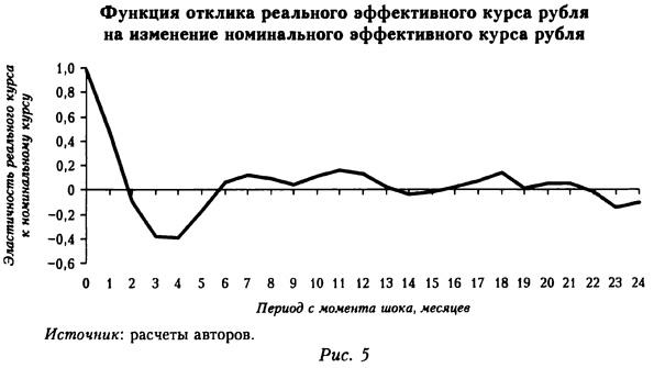 Функция отклика реального єффективного курса ребля на изменение номинального єффективного курса рубля
