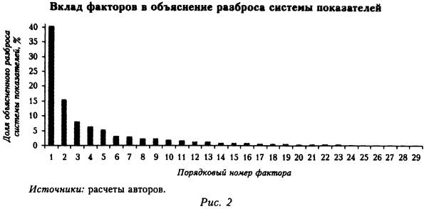 Вклад факторов в объяснение разброса системы показателей