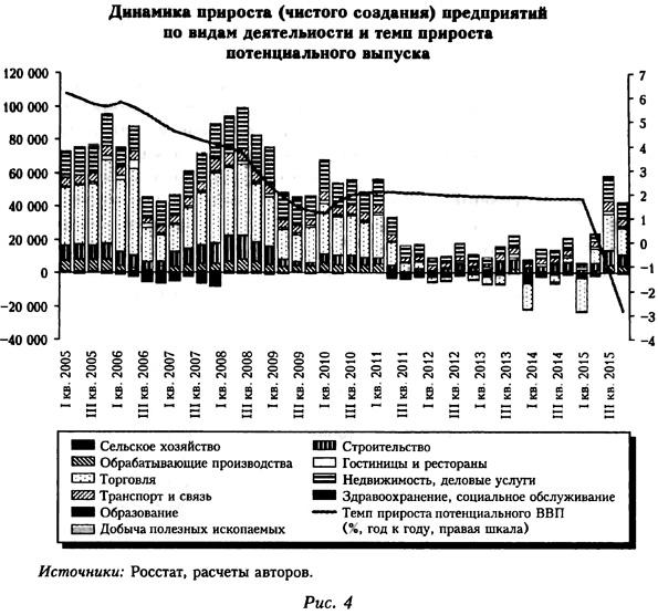 Динамика прироста предприятий по видам деятельности и темп прироста потенциального выпуска