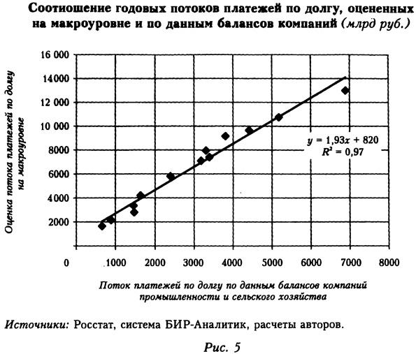 Соотношение годовых потоков платежей по долгу, оцененных на макроуровне и по данным балансов компаний