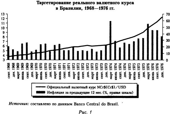 Таргетирование реального валютного курса в Бразилии