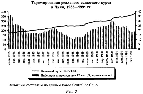Таргетирование реального валютного курса в Чили