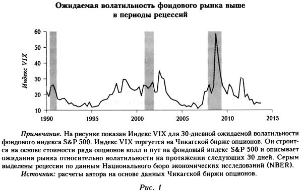 Ожидаемая волатильность фондового рынка выше в периоды рецессий