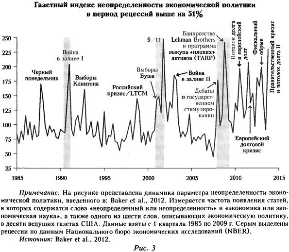Газетный индекс неопределенности экономической политики в период рецессии на 51%
