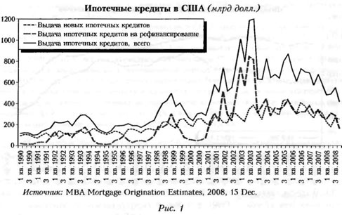 График ипотечных кридитов в США