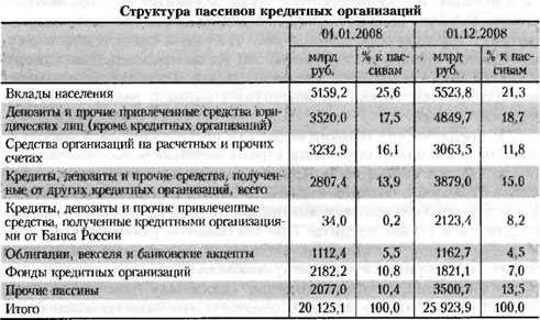 Таблица структуры пассивов кредитных организаций