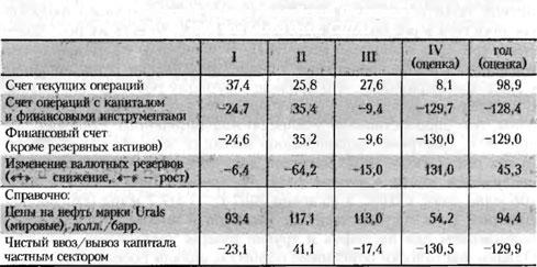 Таблица платежного баланса Российской Федерации за 2008 год
