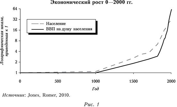 Экономический рост 0-2000