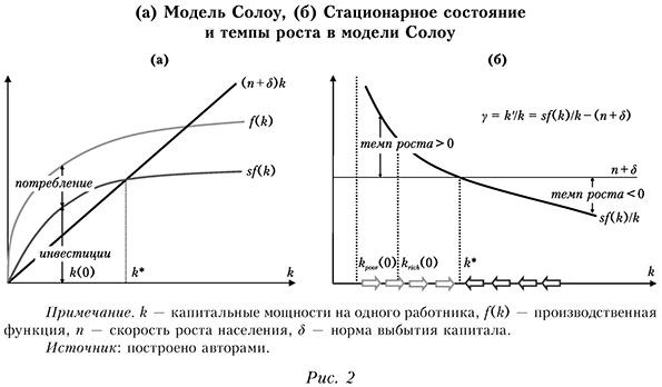 (а) Модель Солоу, (б) Стационарное состояние и темпы роста в модели Солоу