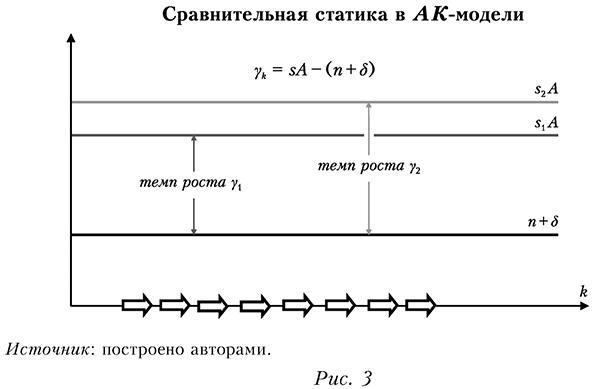Сравнительная статика в АК-модели
