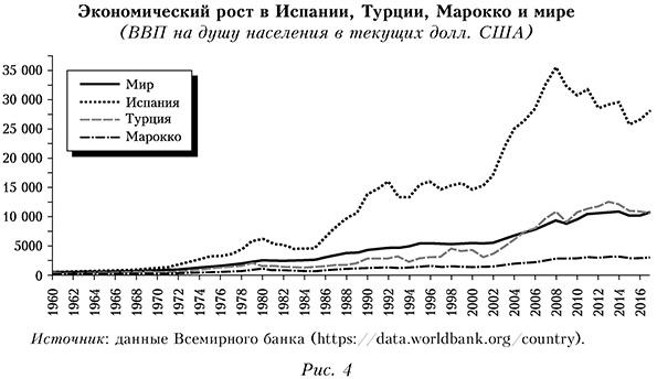 Экономический рост в Испании, Турции, Марокко и мире  (ВВП на душу населения в текущих долл. США)