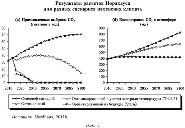 Результаты расчетов Нордхауса для разных сценариев изменения климата