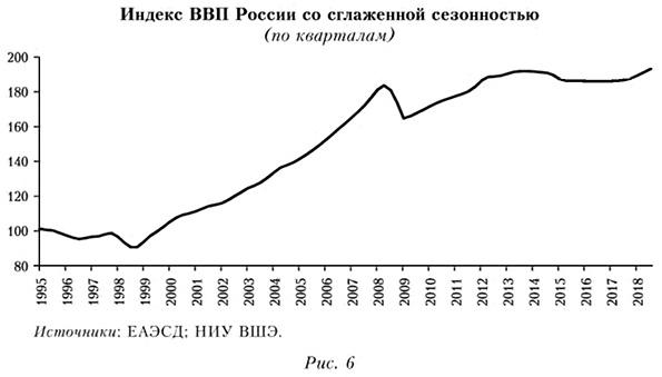 Индекс ВВП России со сглаженной сезонностью  (по кварталам)