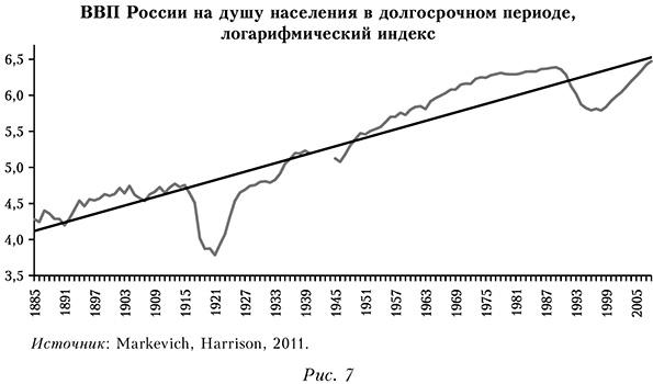 ВВП России на душу населения в долгосрочном периоде, логарифмический индекс
