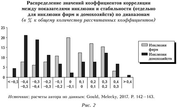 Распределие значений коэффицентов коррелации между показателями инклюзии и стабильности