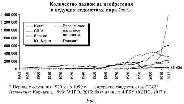 Количество зявок на изобретения в ведущих ведомствах мира