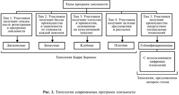 Типология современных программ лояльности