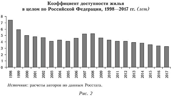 Коэффициент доступности жилья в целом по РФ