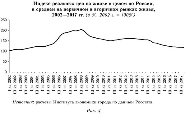 Индекс реальных цен на жилье в целом по России